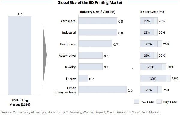 3d-print-markt-groei