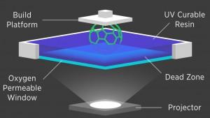Carbon3D Techniek