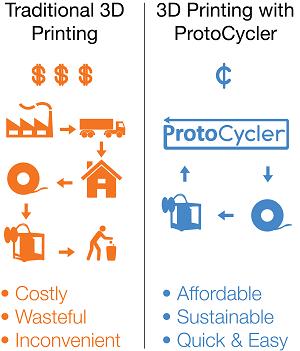 protocycler 3d printen recyclen
